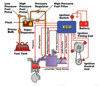 how to make miniature electronic fuel injection