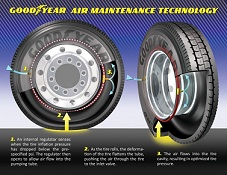 goodyear-air-maintenance-technology-628
