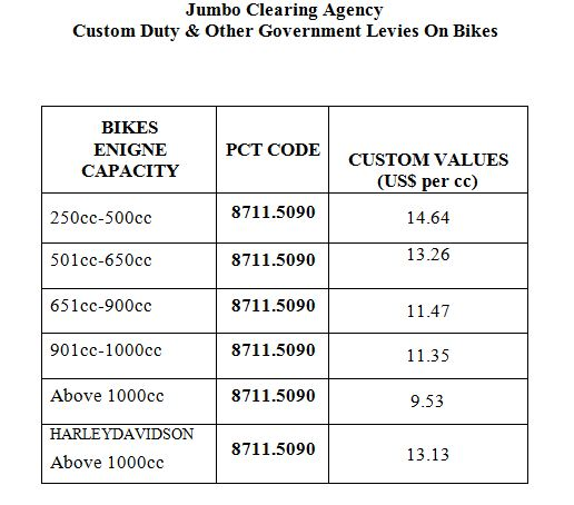 Bikes Rates Bike Custom Duty