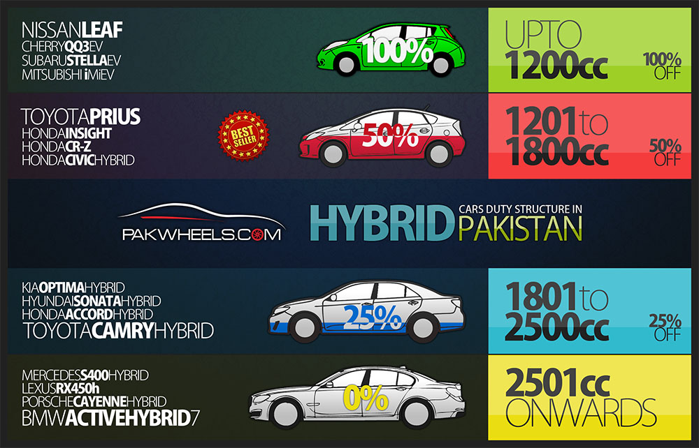 Hybrid Cars Duty Structure Pakistan