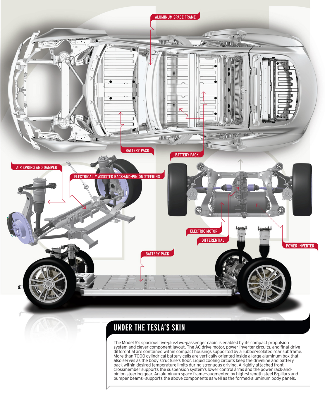 Under The Teslas Skin Tesla Model S January Issue Large Photo S Original on How Car Air Conditioning Works Diagram