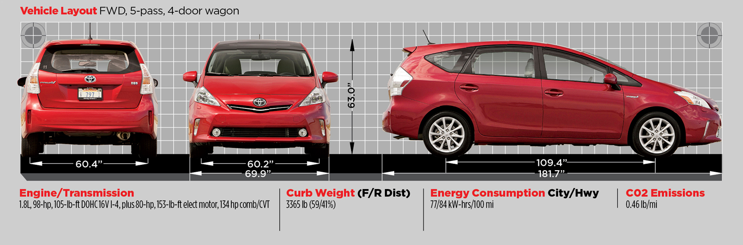 All you'll need to know about the Toyota Prius V - PakWheels Blog