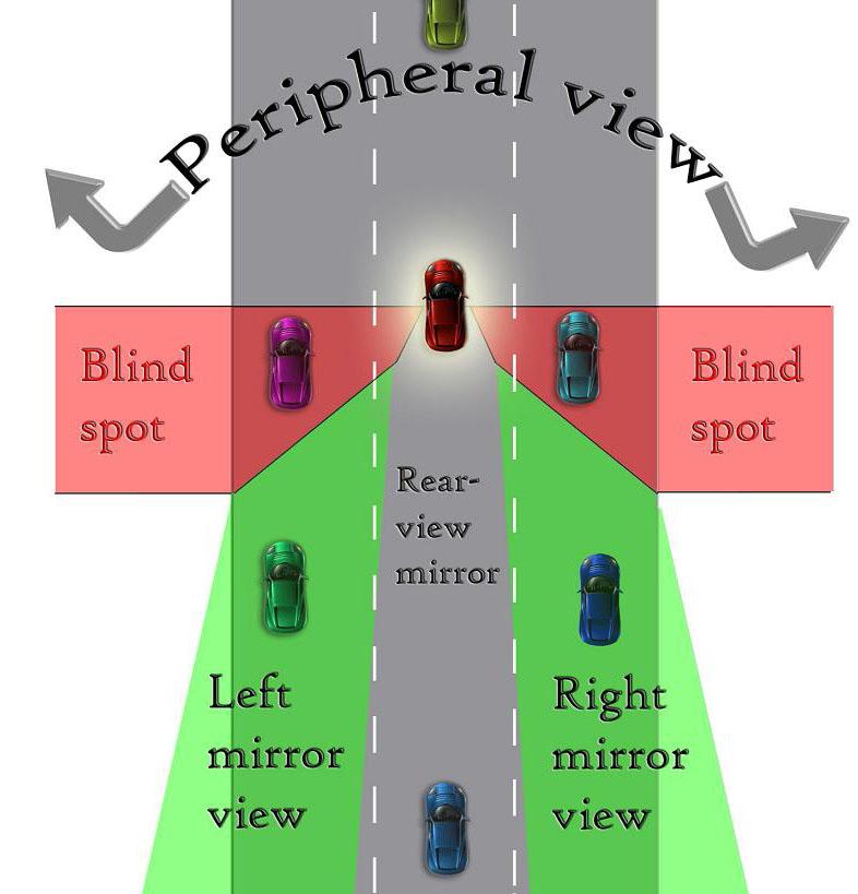 Blind spot (vision)