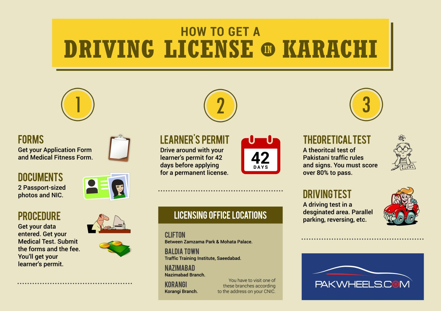 Driving license in karachi how to get one pakwheels blog for Documents required for driving license