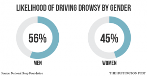 1114drowsydriving_gender