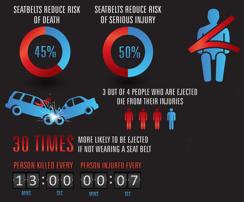 Risk of not wearing a seatbelt