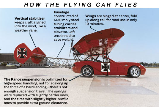 The Red Baron flying car.