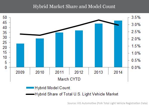 20140530_hybrids_tl