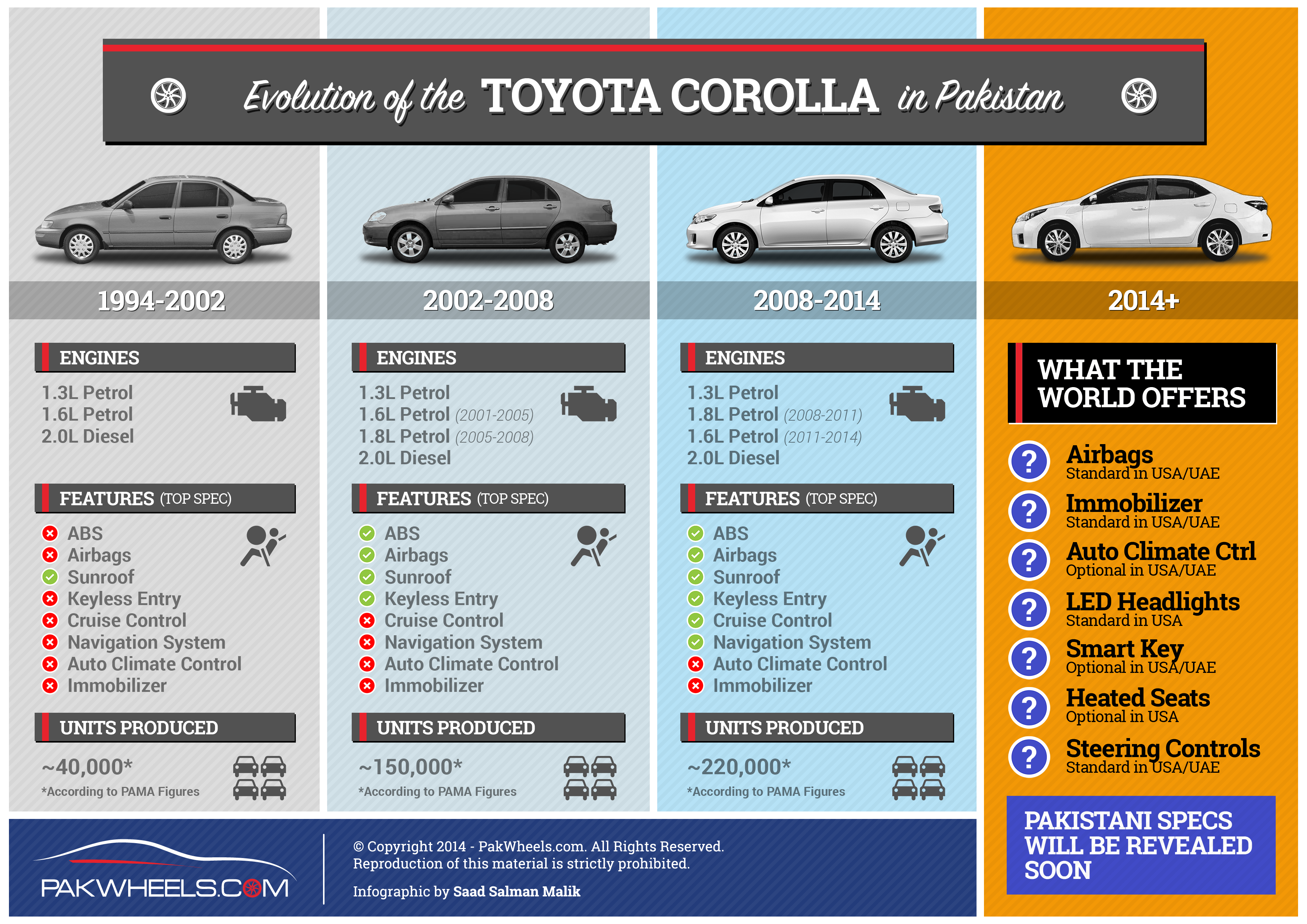 The Evolution Of Pakistani Corolla In One Single Infographic Pakwheels Blog