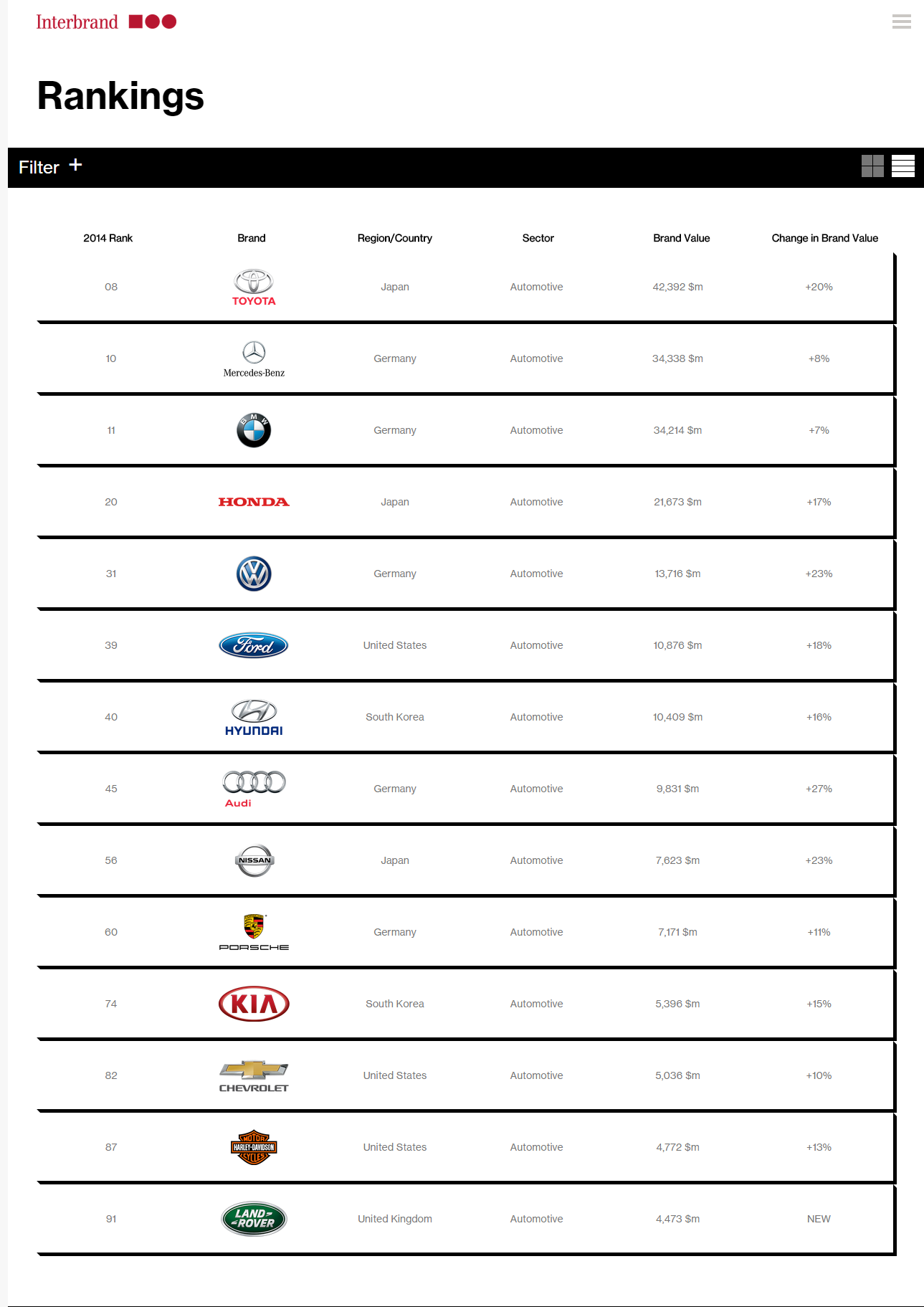 Interbrand List of Top Automotive Brands 2014