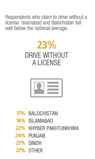 Pakwheels Survey 2014