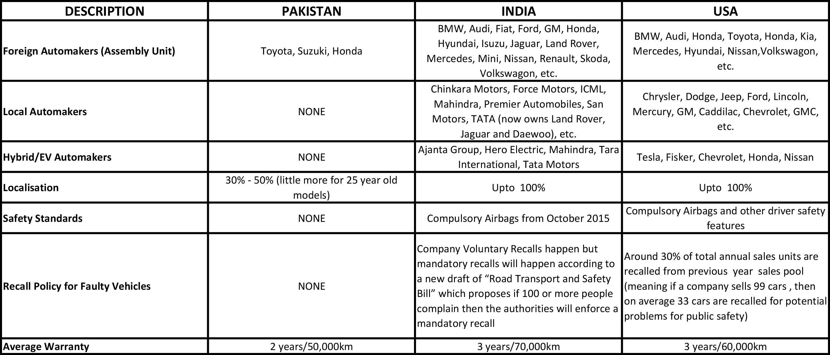 A comparison of Pakistan Auto Industry