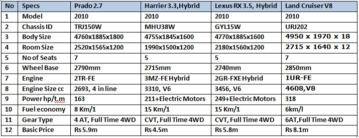 4x4 Comparison Table