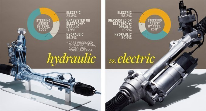 electric-vs-hydraulic