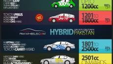 Duty Structure in Pakistan