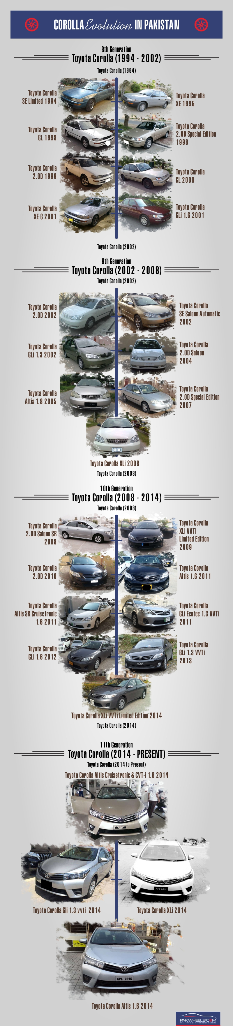 Corolla Evolution Infographic