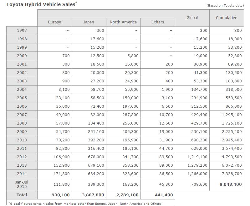 Toyota-hybrid-vehicle-sales-chart