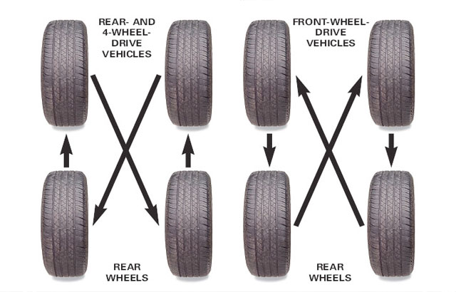 Image Result For Proper Car Tire