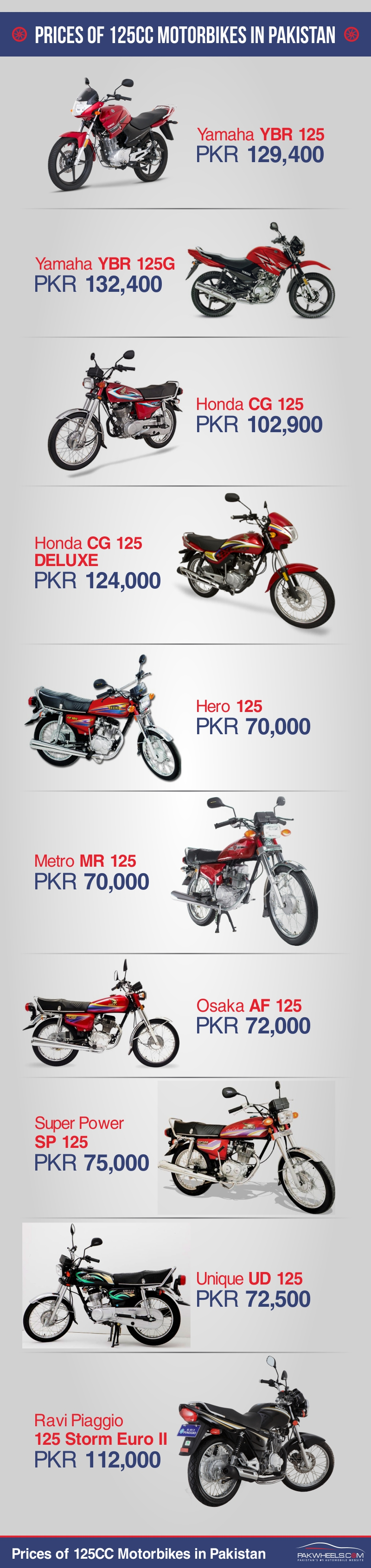 Prices of 125CC Motorbikes