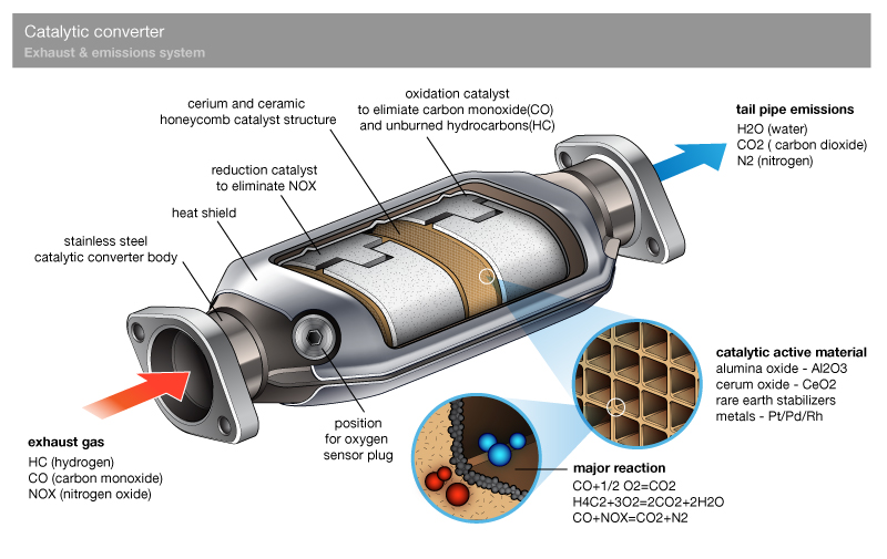 Suzuki Swift Catalytic Converter