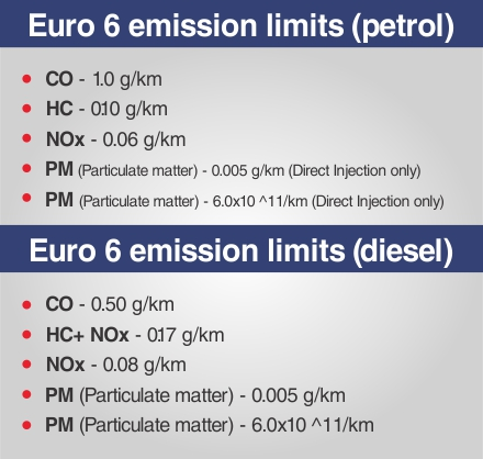 what are euro emission standards and their effects on pakistani auto industry pakwheels blog. Black Bedroom Furniture Sets. Home Design Ideas