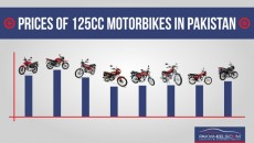 Motorcycle prices in Pakistan