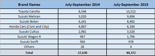 Car-Sales-July14-15-chart1