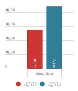 Sales in July to Sept 2014: 27,630 Sales in July to Sept 2015: 44, 372
