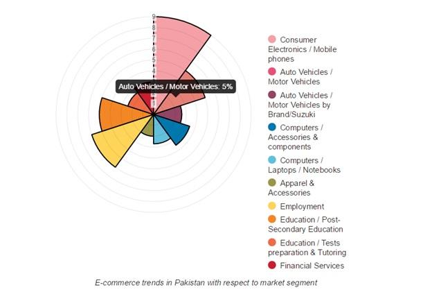 ecom-market-segments