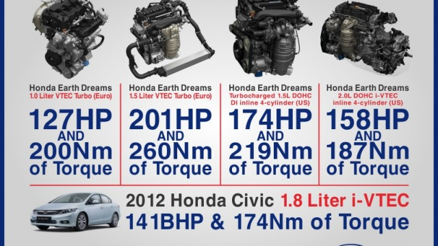 honda civic Engines