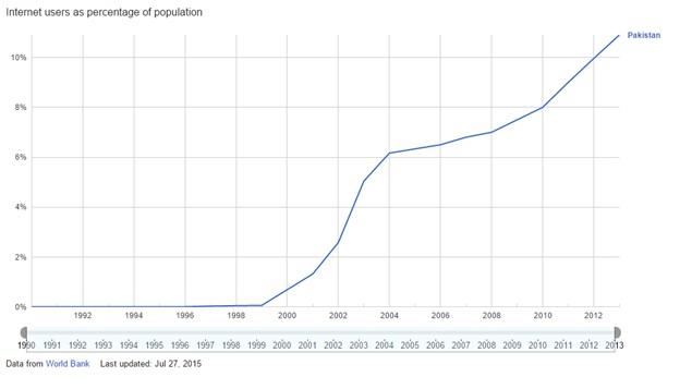 internet-users-pc-pakistan
