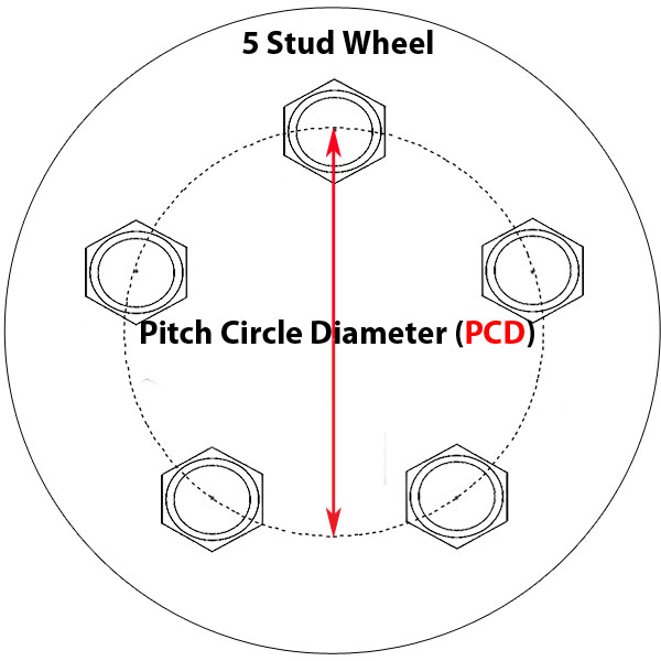 Read All About What Is PCD Of Wheels And Why You Should ...