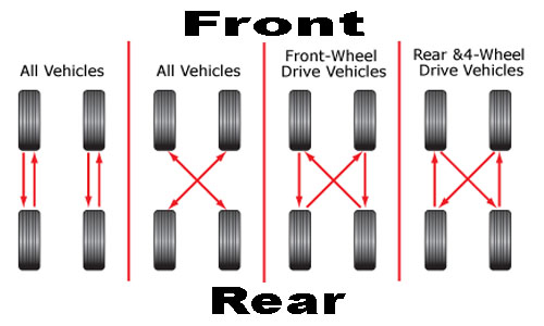 timely tire rotation can extend the life of your car tires