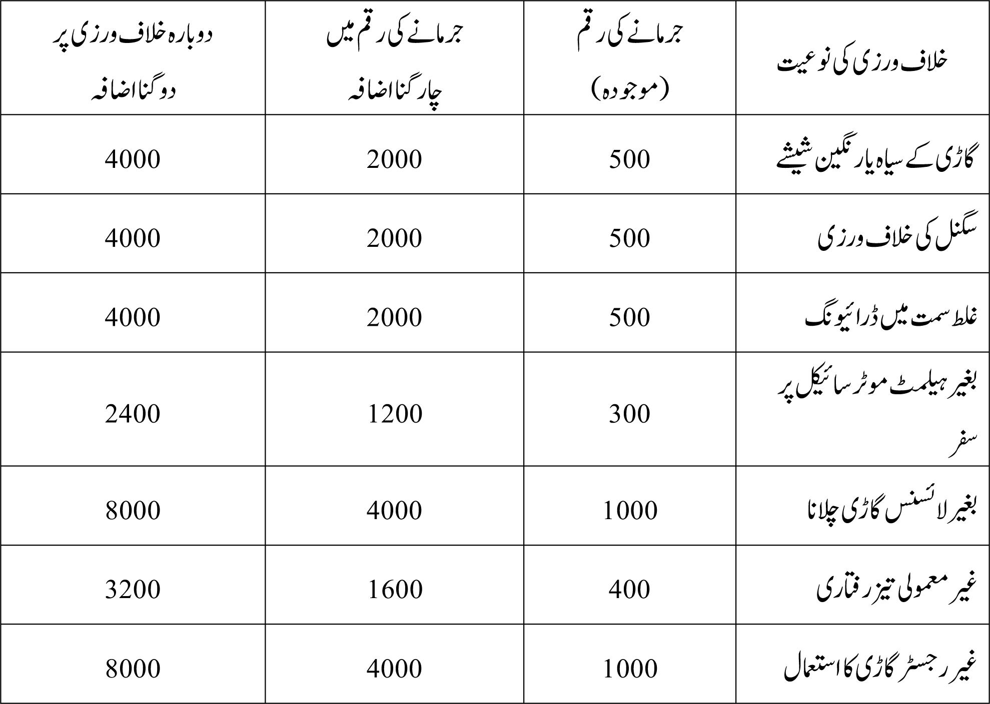 * تمام رقوم پاکستانی روپے میں درج کی گئی ہیں