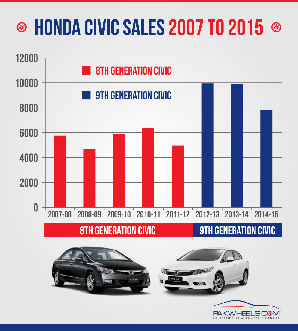 8th-&-9th-Generation-Civic-Sales
