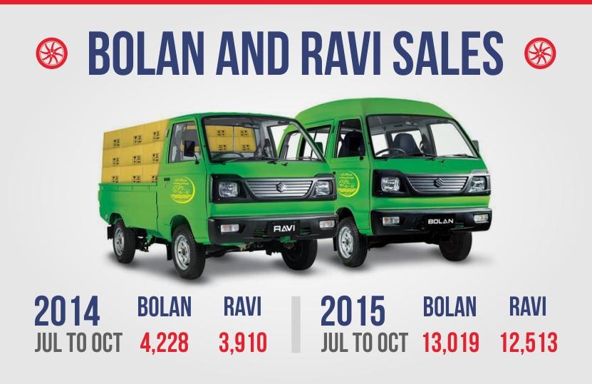 Bolan And Ravi Sales