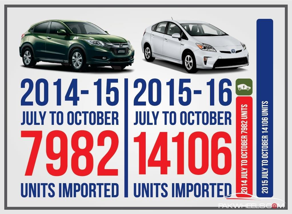 Car Import Stats (1)