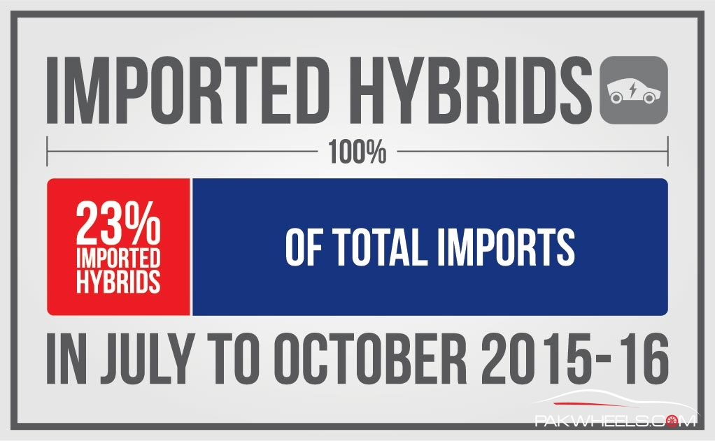 Car Import Stats (2)
