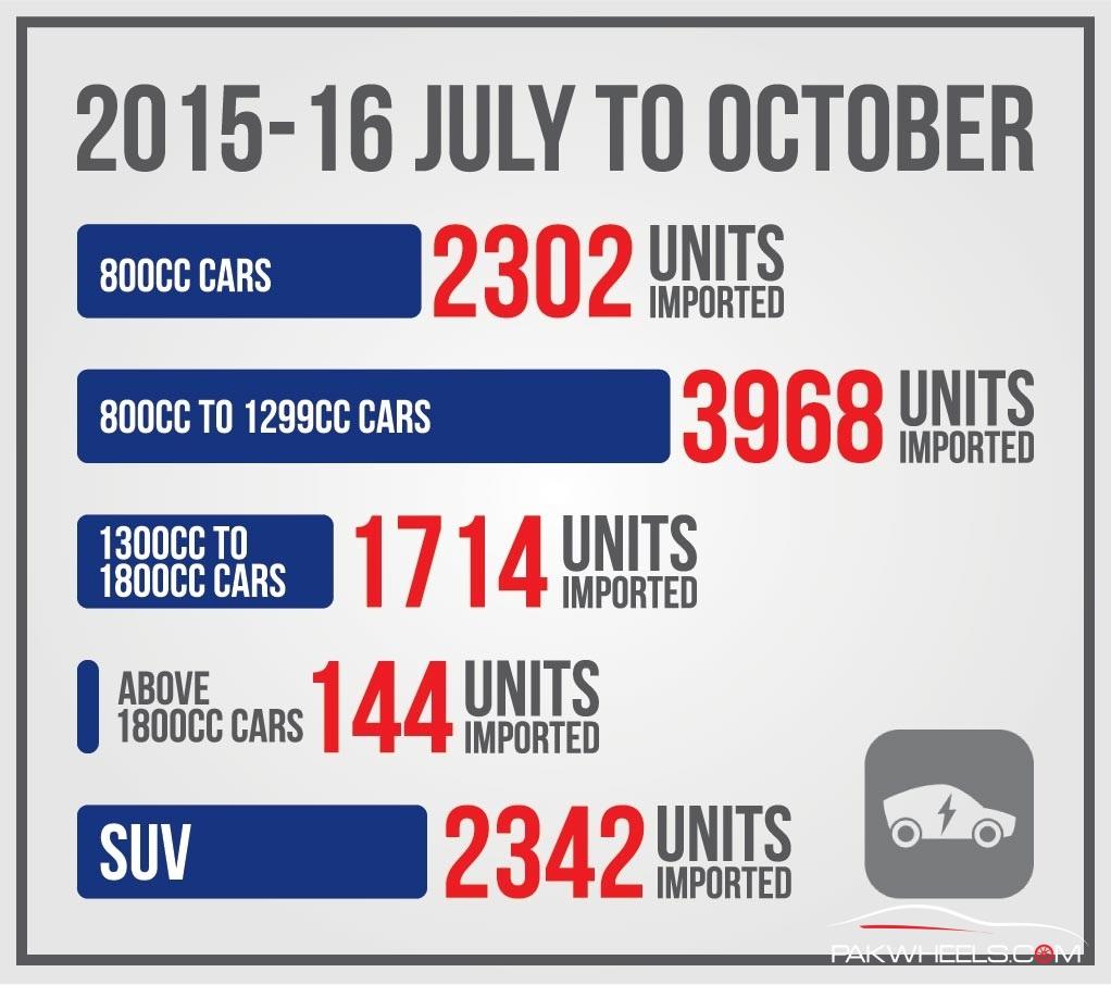 Car Import Stats E (3)