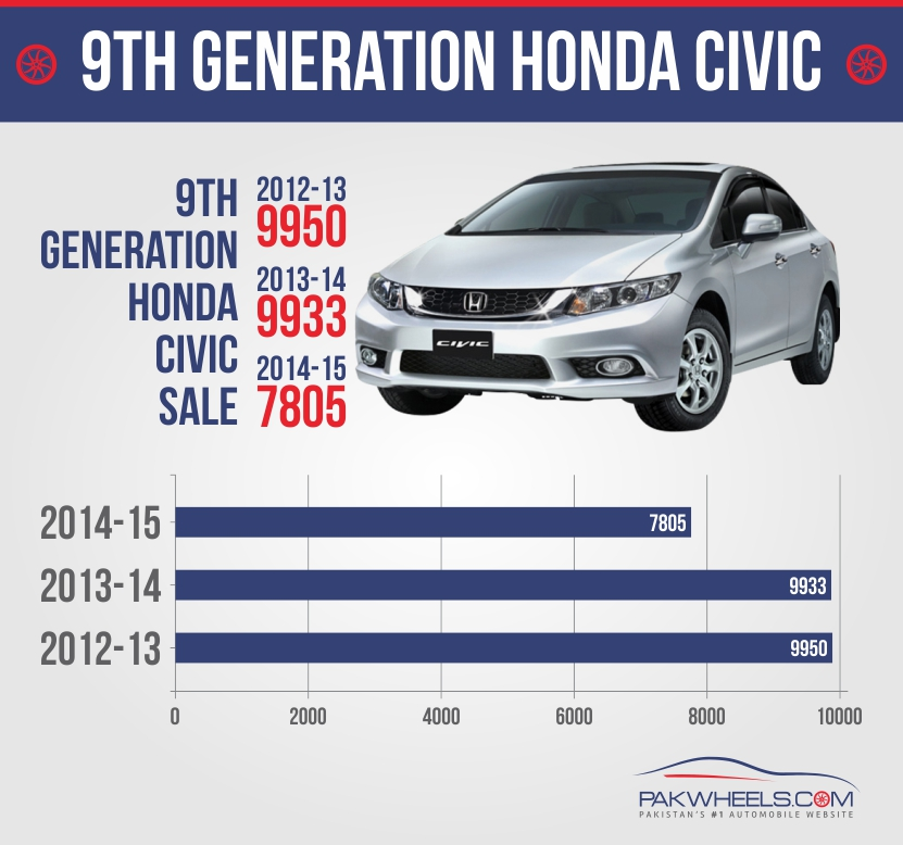 Honda Civic Sales Figures