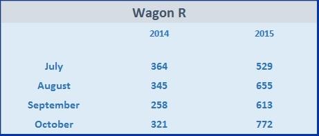 WagonR-Sales-Jul Oct 14 15