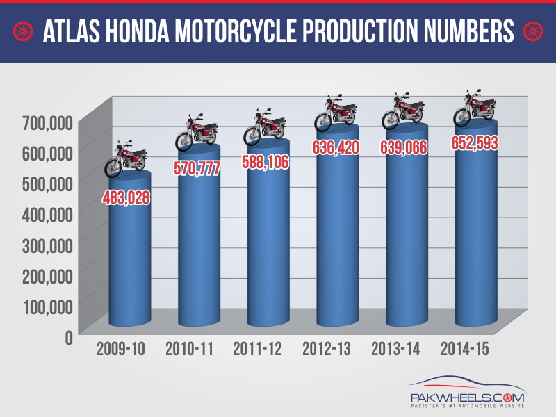 atlas honda production numbers