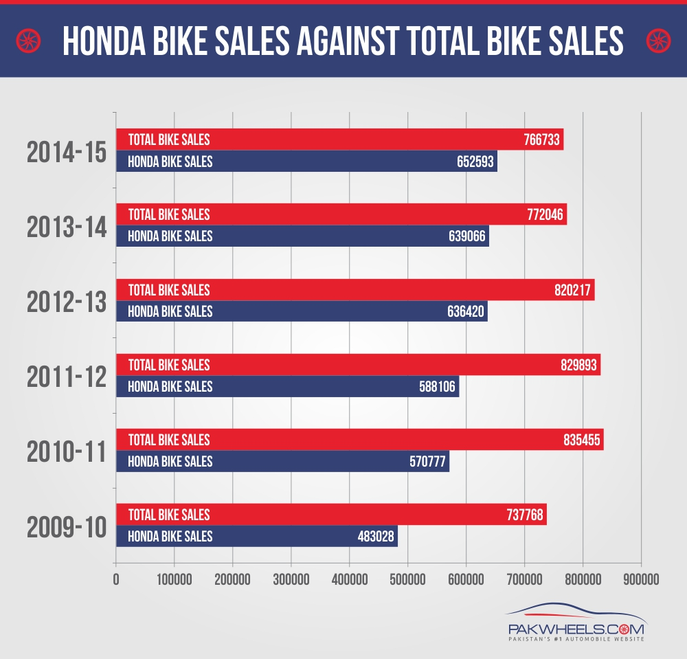 honda bike sales vs total sales