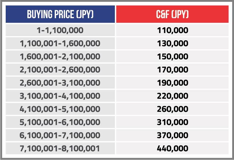Custom Duty on Cars in Pakistan | Car Import Duty Calculator