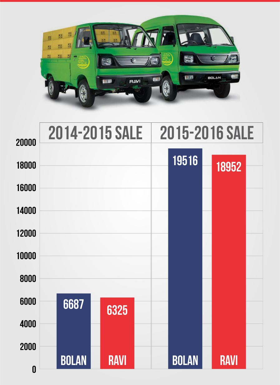 Pak Suzuki Car Sales Figures