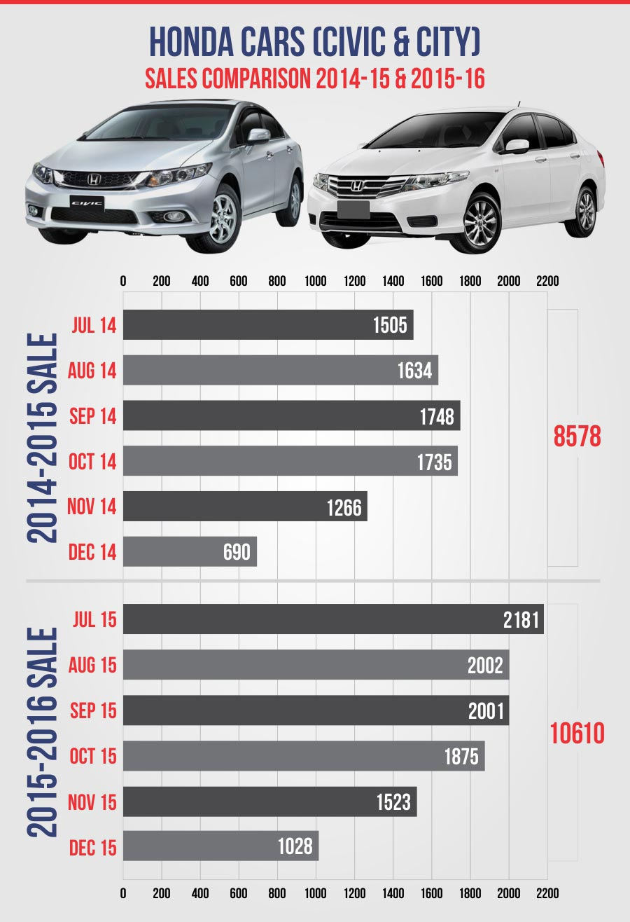 Honda Car Sales Figures