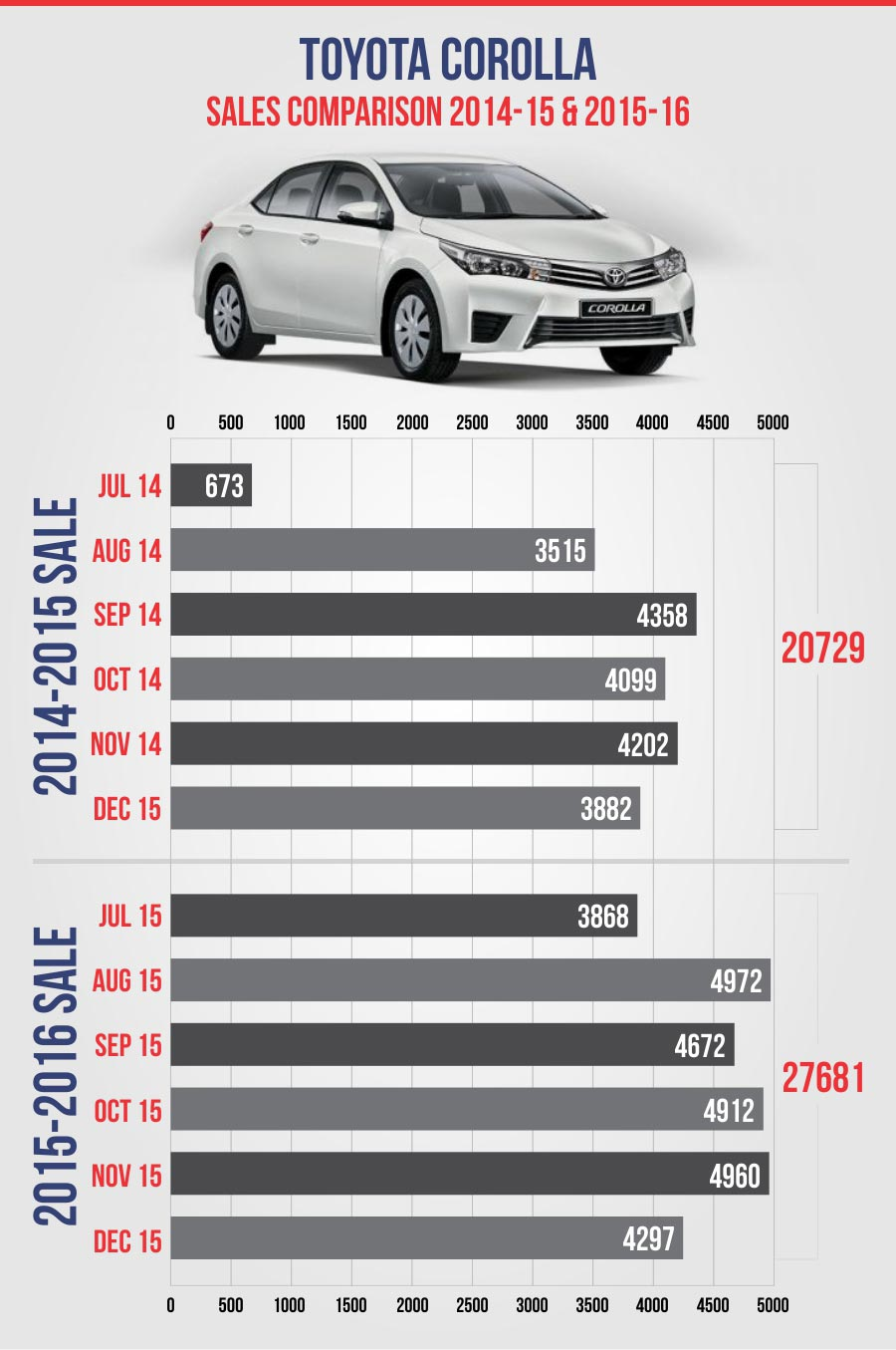 Toyota Car Sales Figures
