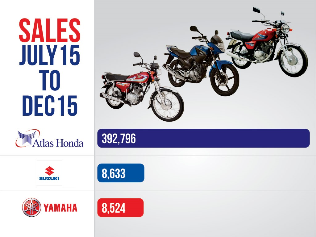 Motorcycle-Sales-Infographics-Sales-&-Figures