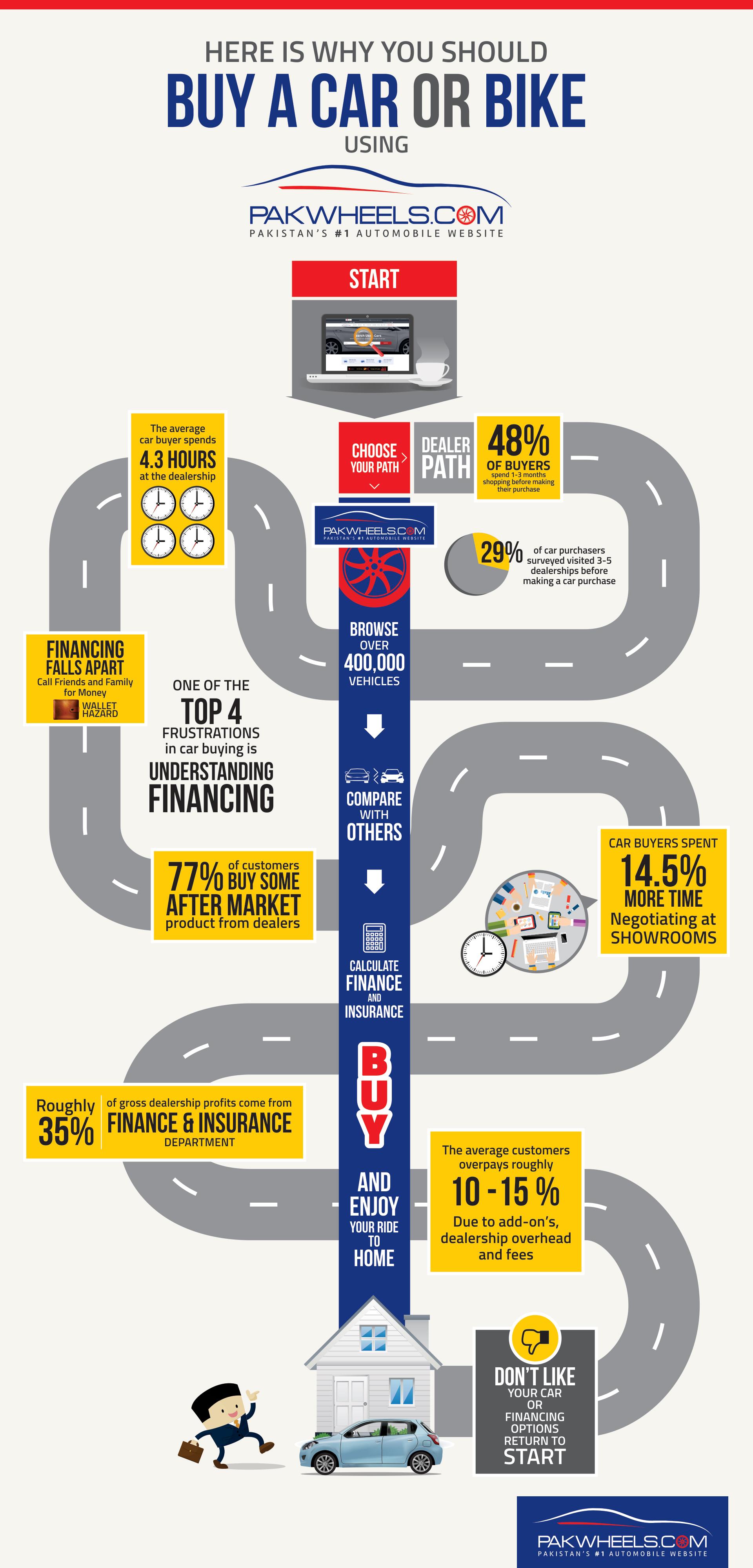 Pakwheels-Car-Buying-Infographic