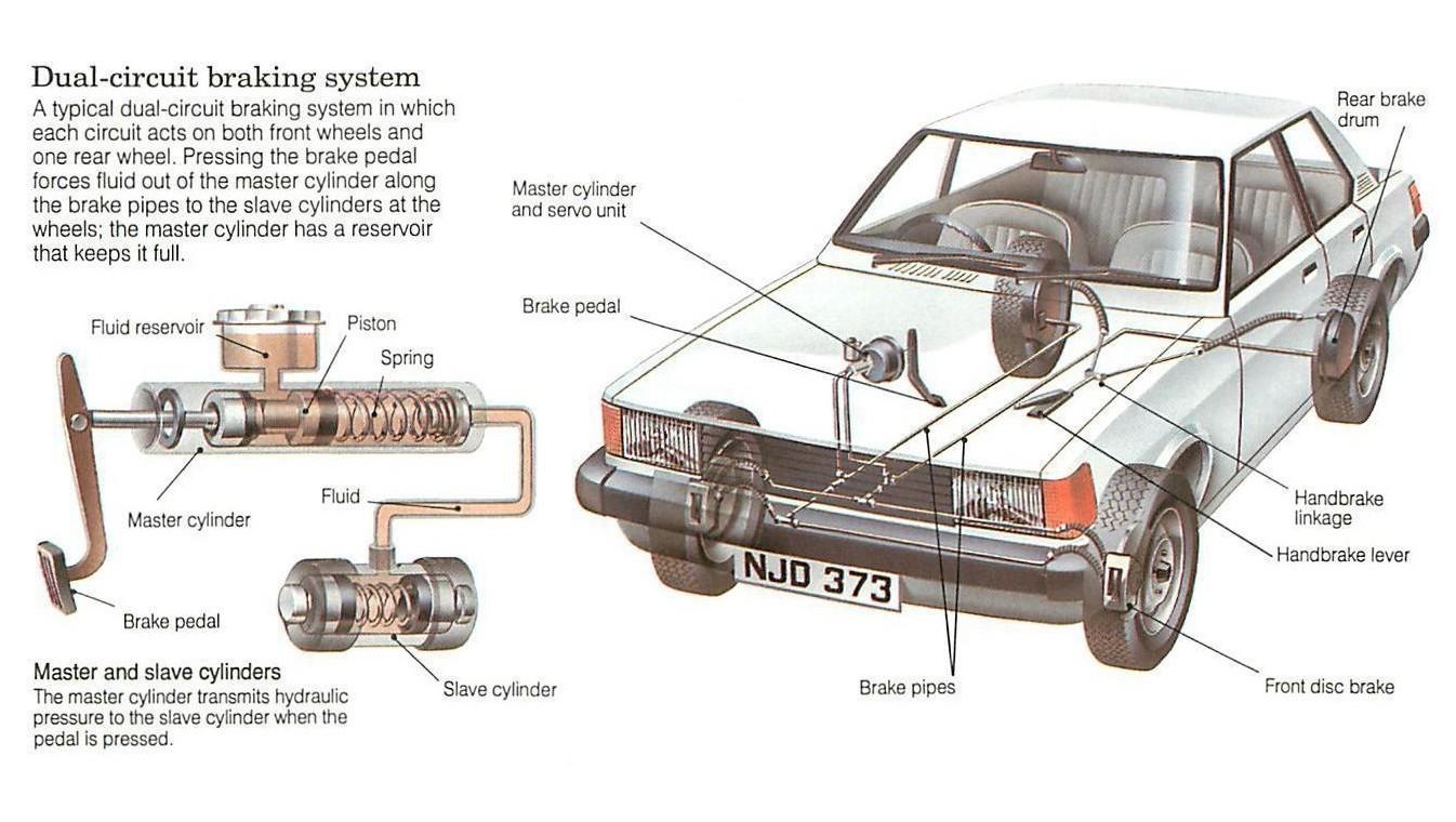 Braking-system-working-e1452851387326
